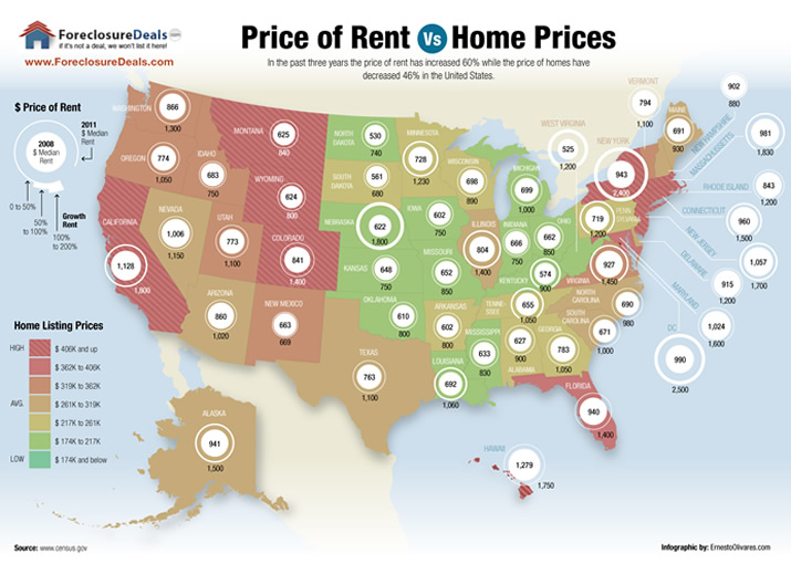 US Rent Vs Buy Info graphic 2011